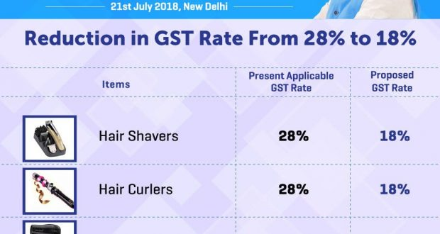 Gst Council Recommends Gst Rates Reduction On Several Goods For